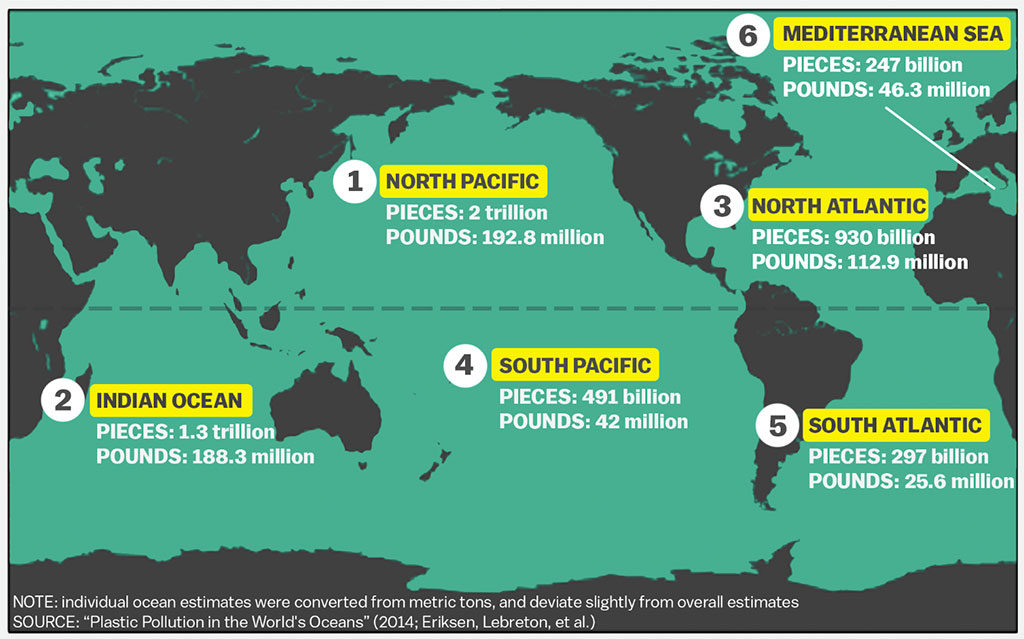 Map of the 6 plastic pollution gyres in the world's oceans